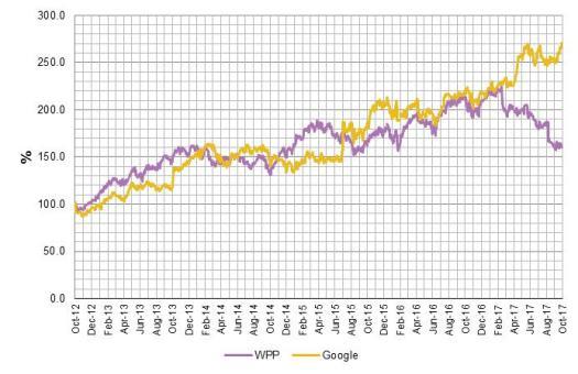 WPP Google
