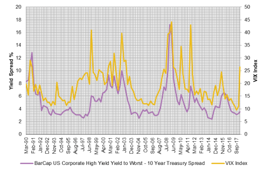 Corporate yields and VIX