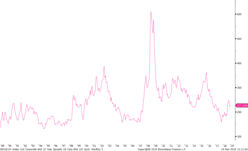 BICLB10Y Index (US Corporate BAA 2019-03-19 12-11-52.png