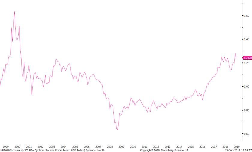 MU704866 Index (MSCI USA Cyclica 2019-06-13 15-24-54.png