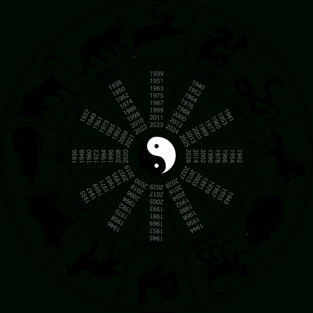 Chinese Astrology Introduction