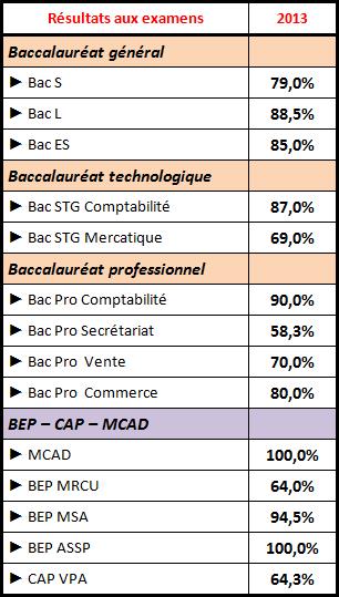 2013 resultats examens