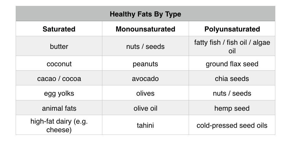 Types of Healthy Fats