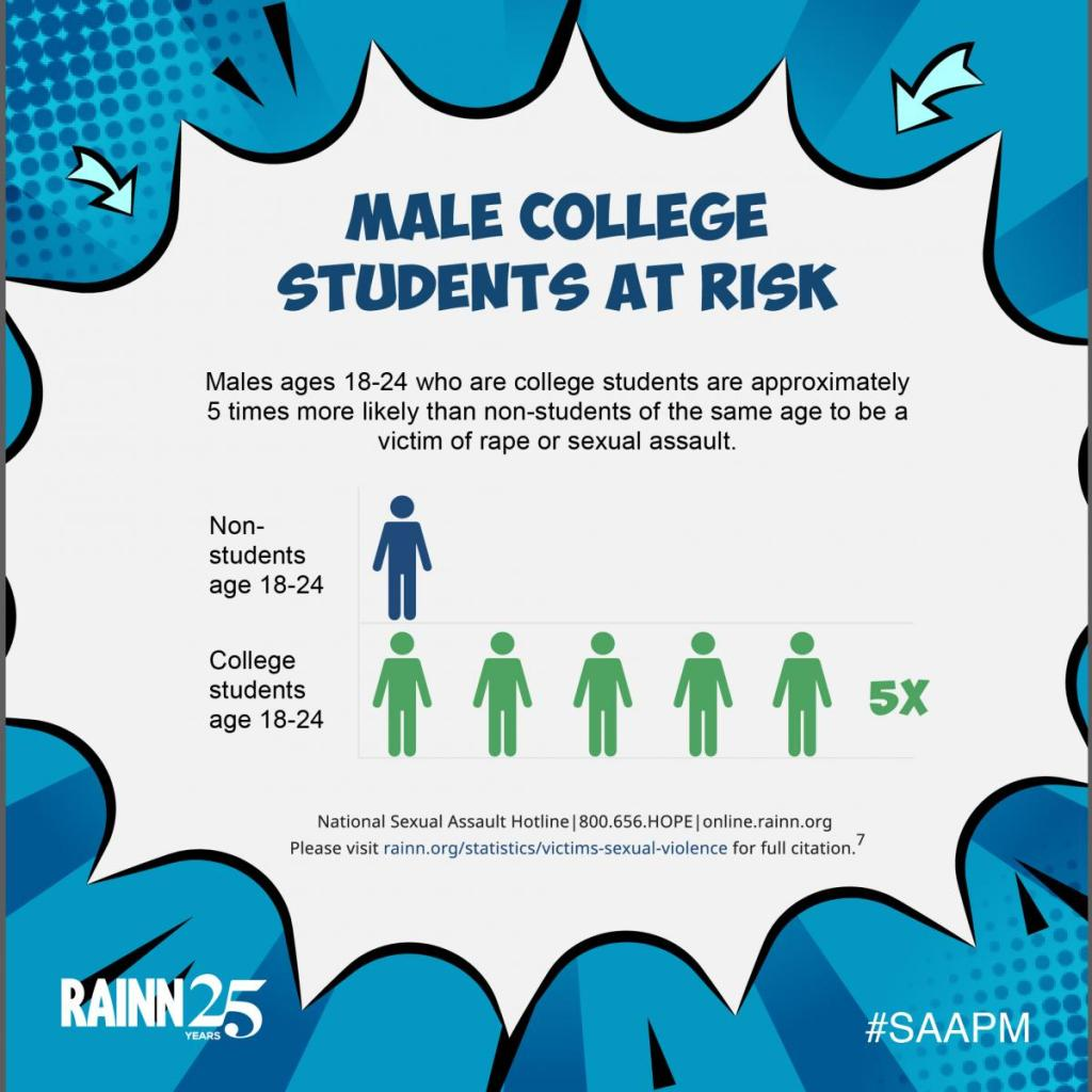 Graphic states Male College Students 5 times more likely than non-students of the same age to be a victim of rape or sexual assault.Speak out about the resources to fight rape and sexual assault.