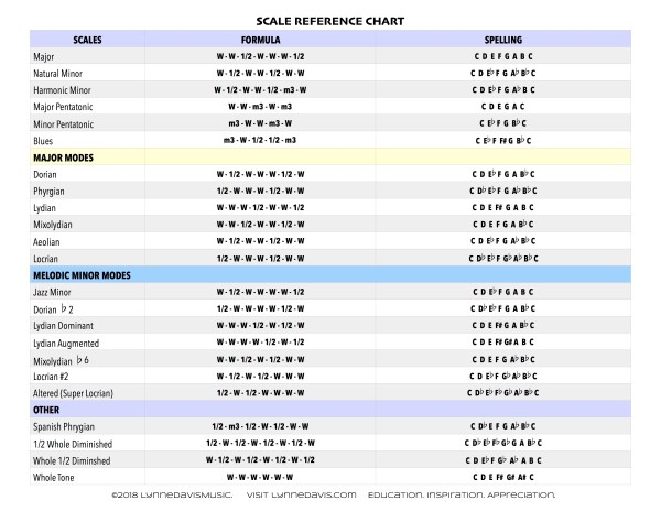 Chart of Scales and Modes