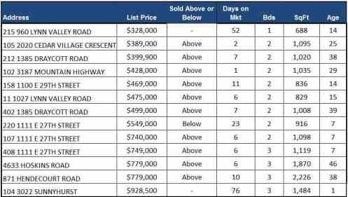 Attached sales April