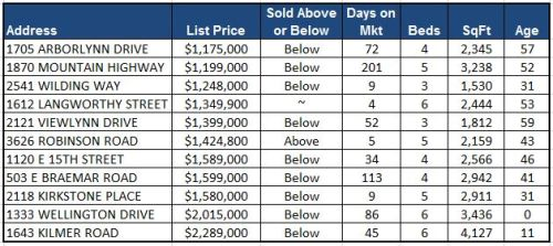 October Detached Sales Chart