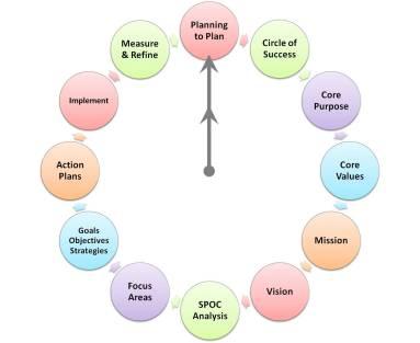 12-Step Strategic Planning Process