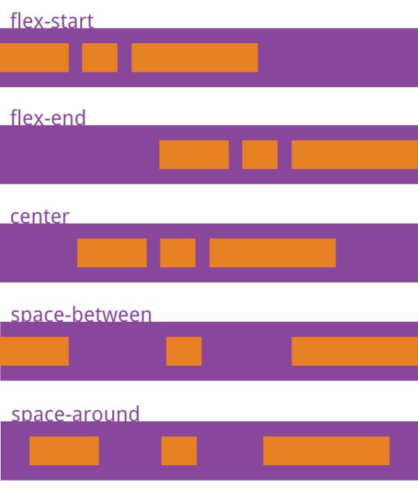 flex布局全解析 - 柳正来 - 博客园