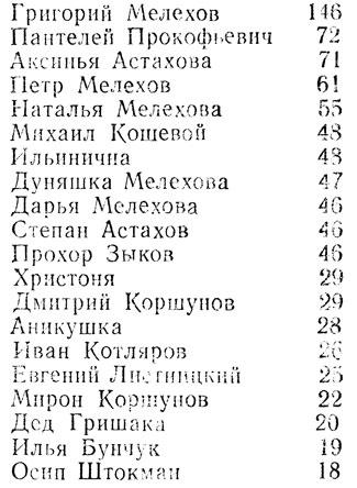 """Действующие и упоминаемые лица в """"Тихом Доне"""" [1987 ..."""