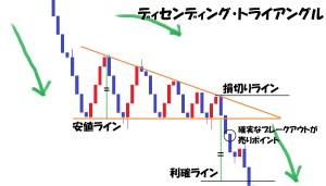 三角型トレンドライン