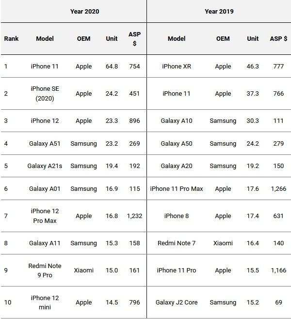 The Apple iPhone 11 was the most shipped phone in 2020 - Here's a list of the phones that were shipped the most last year. Can you guess which one is on top?