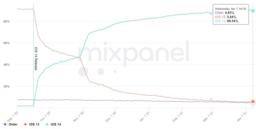 The adoption rate for iOS 14 is now 90% according to a new report - Nine out of ten iPhone users have this installed on their phones