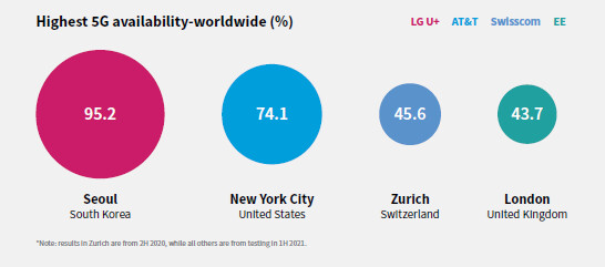 Global 5G availability ranking - The land of Samsung has won the 5G race, but New York's right after