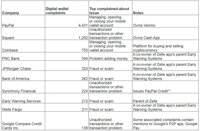 The top ten mobile payment apps with the most complaints - Scams involving mobile payment apps are on the rise