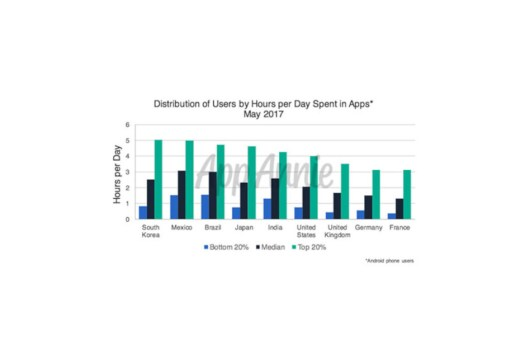 Smartphone users spend 4 hours a day with noses buried in apps