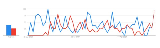 Google Trends US - Galaxy Note 20 (blue) vs Galaxy S20 FE (red). - After 10 years of Galaxy Note, Samsung lets you decide: Kill it to keep the Fold & S series?