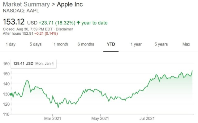 Apple's shares hit a new high on Monday. Credit-Yahoo Finance - Weeks before 5G iPhone 13 line is announced, Apple's shares hit a new all-time high