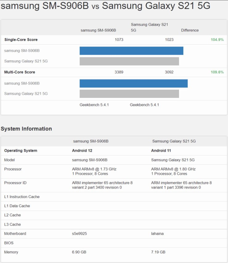 Galaxy S22 Exynos 2200 vs Galaxy S21 Snapdragon 888 benchmark scores - Samsung Galaxy S22 vs S21 Exynos 2200 benchmarks hint at good things to come
