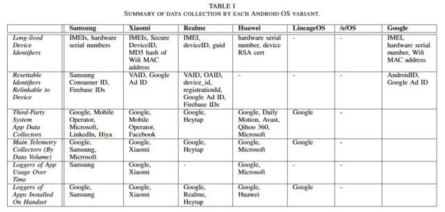 Graph shows the type of data collected by each variant Android OS in the study - Some versions of Android share users' personal data with no chance to opt-out