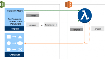 Use CloudFormation StackSets to Provision Resources Across