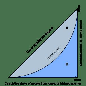 economics_gini_coefficient2_svg.png