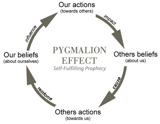 pygmalion-effect2.jpg