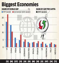 india-displaces-japan-to-become-third-largest-world-economy-in-terms-of-ppp-world-bank.jpg