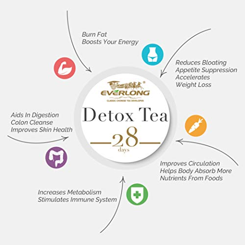 Detox Tea 28 Day Ultimate Teatox - Burn Fat and Boost Your Energy, Colon Cleanse, Activate Immune System and Accelerate Healthful Weight Loss - with Bonus Digital Welcome Guide 9