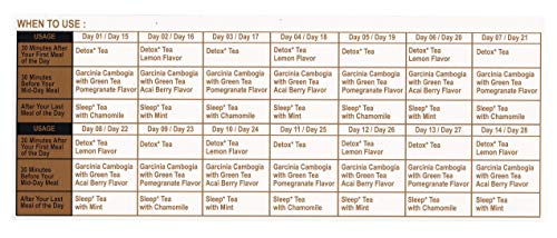 Hyleys Tea 28 Days Detox Kit - 84 Tea Bags - (100% Natural, Sugar Free, Gluten Free and Non-GMO) 7