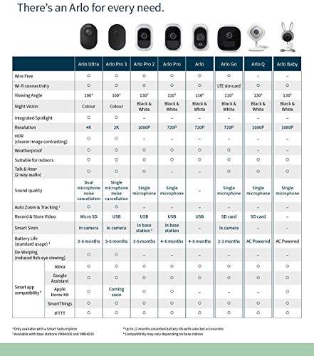 51-yAnd69YL [Bon plan Arlo !  Arlo Ultra   4K HDR Caméra Additionnelle avec éclairage Intégré, Rechargeable, sans Fils, Audio Bi-Directionel, Éta...