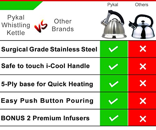 Product Image 7: Whistling Tea Kettle with iCool - Handle, Surgical Stainless Steel Teapot for ALL Stovetops, 2 FREE Infusers Included, 3 Quart by Pykal