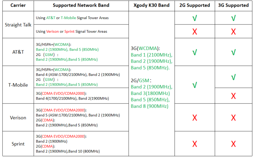 Xgody K30 applicable carrier frequency band