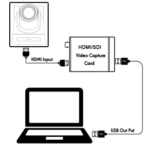 Use FoMaKo FMK20SDI Camera as USB camera