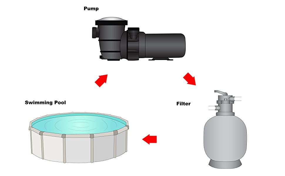 The pumps hydraulic engine draws in water and pushes it through your filtration system