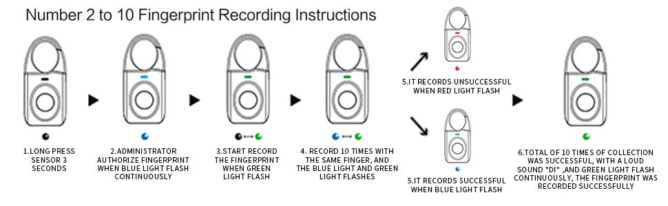 Fingerprint Padlock, Keyless Smart Lock