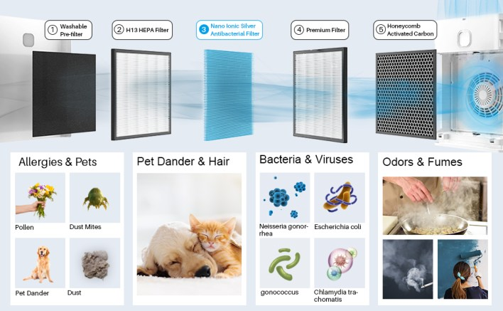 Blue Nano Filtration System