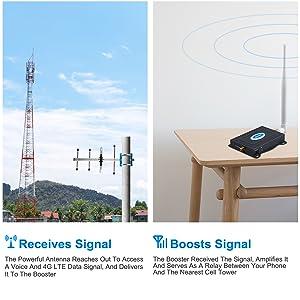 Verizon cell  signal booster