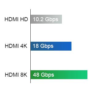 Ultra High Speed HDMI 2.1 8K 4K 48Gpbs Leistung