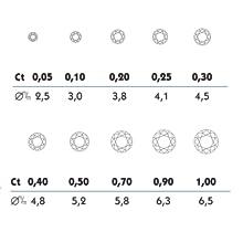 Diamond Carat Chart CT CTTW Size MM Millimeter .05 Half carrat