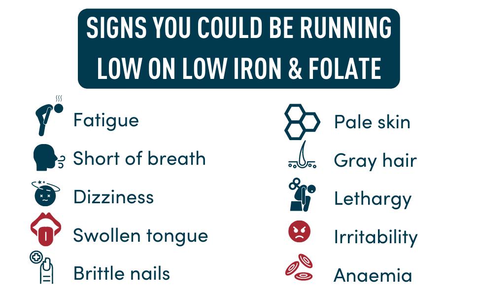 Windsor Botanicals - Women's Iron with Folic Acid Menstruation and Pregnancy Support - Risks