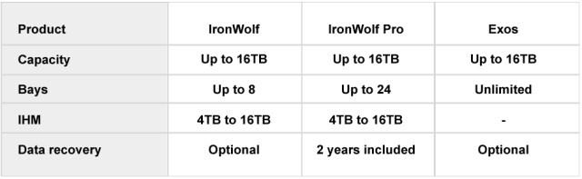 Ironwolf, Seagate Ironwolf, hard drive, internal storage, 1TB, 2TB, file storage, 1TB, 14TB