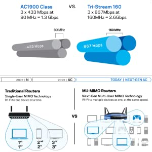 MU-MIMO Delivers Fast Speeds on Multiple Devices Simultaneously