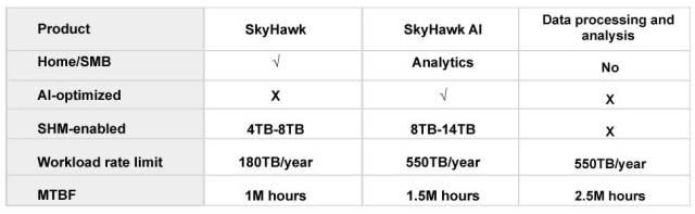 Surveillance hard drive, SkyHawk, surveillance storage, enterprise hard drive, nvr hard drive, dvr