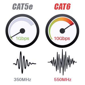 patch cord cat5e