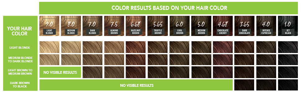 Amazon Com Schwarzkopf Simply Color Permanent Hair Color 7 5 Almond Brown Beauty