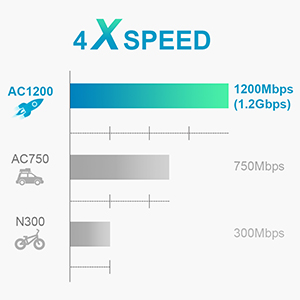 BrosTrend ac1200 wifi extender works 4 times faster than N300, two times faster than AC750
