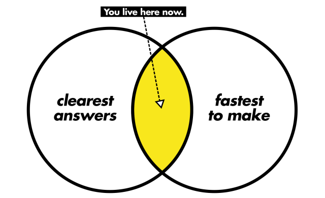 A venn diagram of 'clearest answers' and 'fastest to make'.