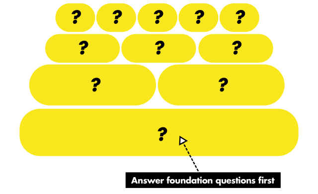 A stack of blocks with question marks. An arrow points to the bottom block with the label 'answer foundation questions first'.