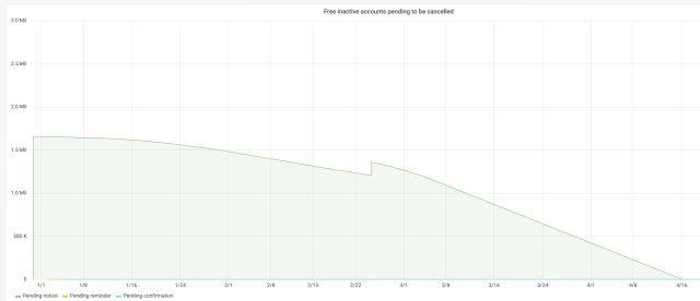 Chart showing the evolution of the backlog of free inactive accounts pending to be cancelled. It starts at 1.6 millions in December and goes to 0 by mid April. The decreasing is exponential: almost flat the first 2 weeks, then accelerating and becoming very pronounced at the end.